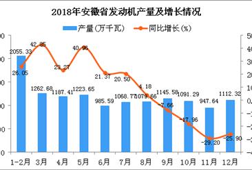 2018年?#19981;?#30465;发动机产量同比增长5.35%