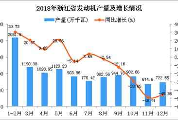 2018年浙江省发动机产量同比下降6.79%(图)