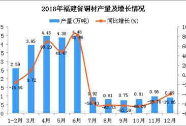 2018年福建省铜材产量为24.99万吨 同比下降7.44%