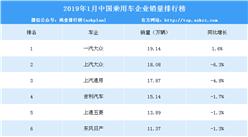 2019年1月中国乘用车企业销量排行榜