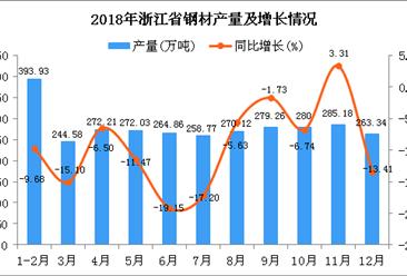 2018年浙江省钢材产量为3084.28万吨 同比下降9.65%