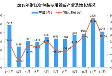 2018年浙江省包装专用设备产量同比下降9.13%