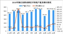 2018年浙江省手机产量及增长情况分析:同比增长2.09%