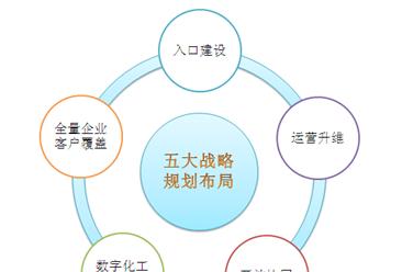 京东公布2019年企业业务五大战略规划:京东业务智能化将提速(图)