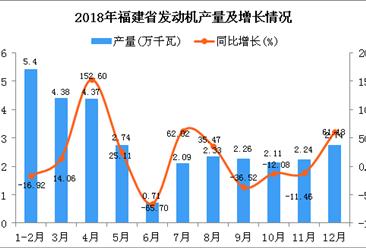 2018年福建省发动机产量为31.37万千瓦 同比增长6.23%