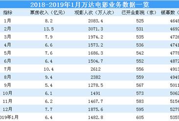 2019年1月万达电影经营数据简报:实现票房6.4亿元(附图表)
