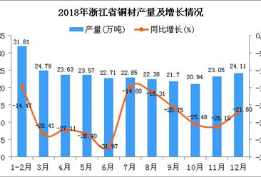 2018年浙江省铜材产量为261.54万吨 同比下降23.44%