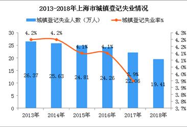 2018年上海市新增就业岗位58.17万个   城镇登记失业人数减少2.65万(图)