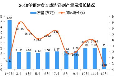 2018年福建省合成洗涤剂产量为22.07万吨 同比增长27.5%