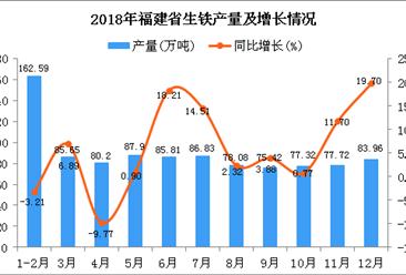 2018年福建省生铁产量为981.48万吨 同比增长4.65%