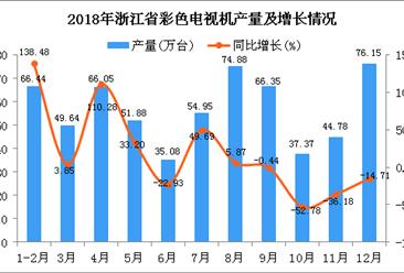2018年浙江省彩色电视机产量为623.57万台 同比增长3.2%