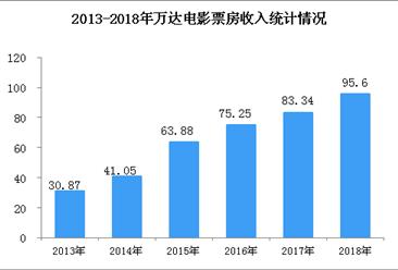 两张图看懂万达电影业务经营情况:2018年实现票房收入95.6亿(图)
