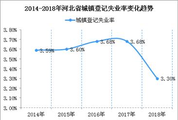 河北省五年城镇新增就业390万人  2018年城镇登记失业率降至3.3%(图)
