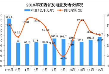 2018年江西省发电量为1155.4亿千瓦时 同比增长11.2%