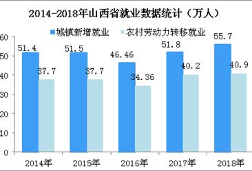 2018年山西省就业形势保持稳定   城镇新增就业55.7万人(图)