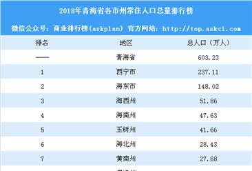 2018年青海省各市州常住人口總量排行榜:西寧人口最多(附榜單)