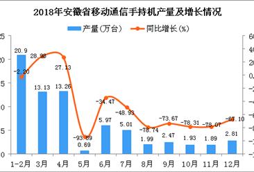 2018年安徽省手机产量为70.05万台 同比下降40.13%