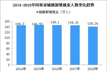 2018年河南省就业数据统计:实现城镇新增就业139.24万人(图)