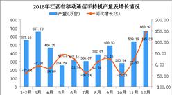 2018年江西省手机产量为4924.28万台 同比下降1.51%