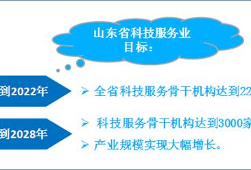山东省科技服务业产业布局分析及重点项目汇总一览(图)