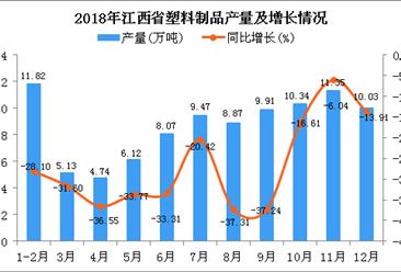 2018年江西省塑料制品产量为95.85万吨 同比下降26.68%
