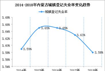2018年内蒙古城镇新增就业25.92万人  城镇登记失业率为3.58%(图)