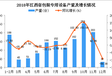 2018年江西省包装专用设备产量同比增长2.08%