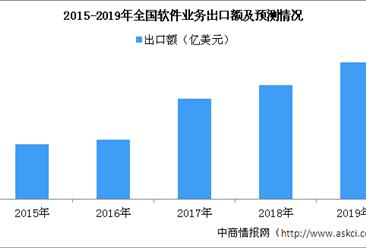 2018年全国软件业务收入保持较快增长 累计完成软件业务收入63061亿元(图)