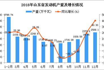 2018年山东省发动机产量同比增长9.66%