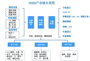投资情报:OLED产业链及产业地图梳理分析(图)