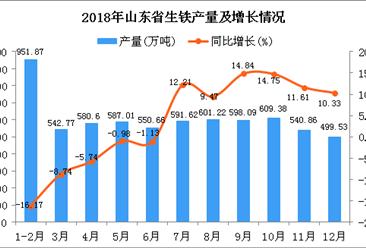 2018年山东省生铁产量为6653.61万吨 同比增长1.4%