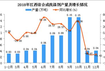 2018年江西省合成洗涤剂产量为0.76万吨 同比下降9.52%