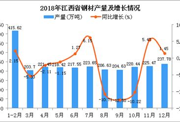 2018年江西省钢材产量同比下降2.2%