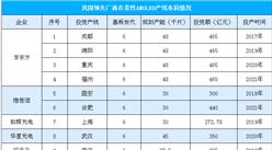 我国OLED产业规模高速增长  各大厂商加速布局柔性OLED(附企业布局情况)