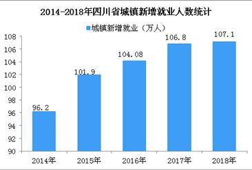 四川省五年城镇新增就业累计超500万人 2018年城镇登记失业率低至3.47%(图)