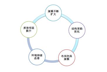 山东省生产性服务业发展布局规划发布 2022年山东生产性服务业增加值达到2.5万亿元