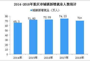 2018年重庆城镇新增就业超70万人 城镇登记失业率为3.3%(图)