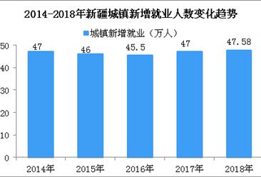 2018新疆就业数据统计:城镇新增就业人数五年逾230万 (图)