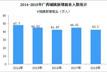 2018年广西城镇新增就业42.1万人  城镇登记失业率2.34%(图)