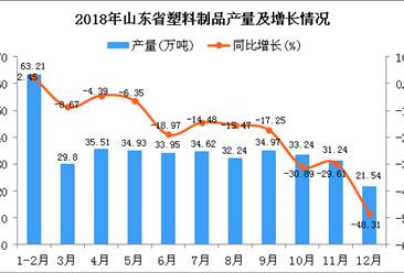 2018年山东省塑料制品产量为385.25万吨 同比下降17.28%