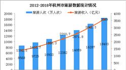 2018年杭州旅游業數據統計:旅游收入超3500億元 同比增長18%(圖)