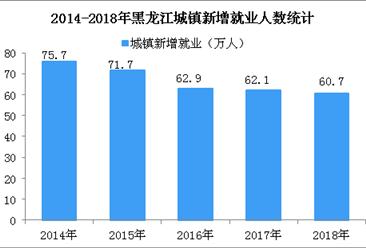 2018年黑龙江城镇新增就业60.7万人 城镇登记失业率为3.99%(图)