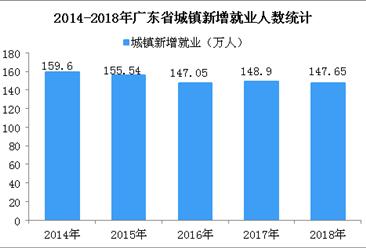 2018年广东省就业数据统计:城镇新增就业147.65万人 失业率降至2.41% (图)