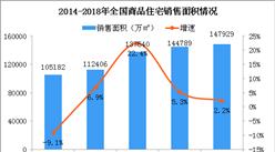 住宅拟按套内面积交易 2018年商品住宅销售情况分析(图)
