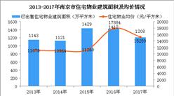 2019年江苏房地产物业市场预测分析:住宅物业市场增长潜力庞大