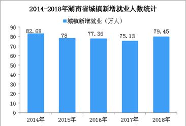 2018年湖南省就业数据统计:城镇新增就业79.45万人 (图)