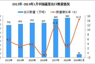 2019年1月中国蔬菜出口量为75万吨 同比增长14.6%