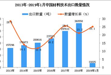 2019年1月中国材料技术出口量同比增长25.1%