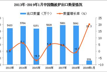 2019年1月中国微波炉出口量为578万个 同比增长20.3%