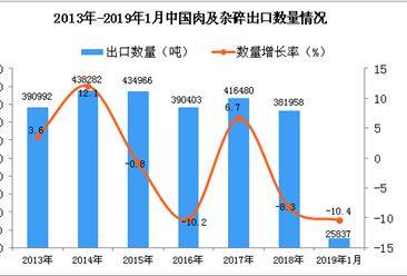 2019年1月中國肉及雜碎出口量同比下降10.4%